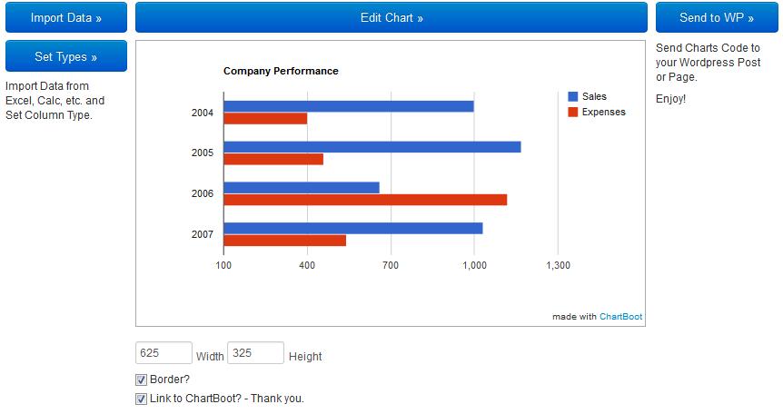 chartboot API